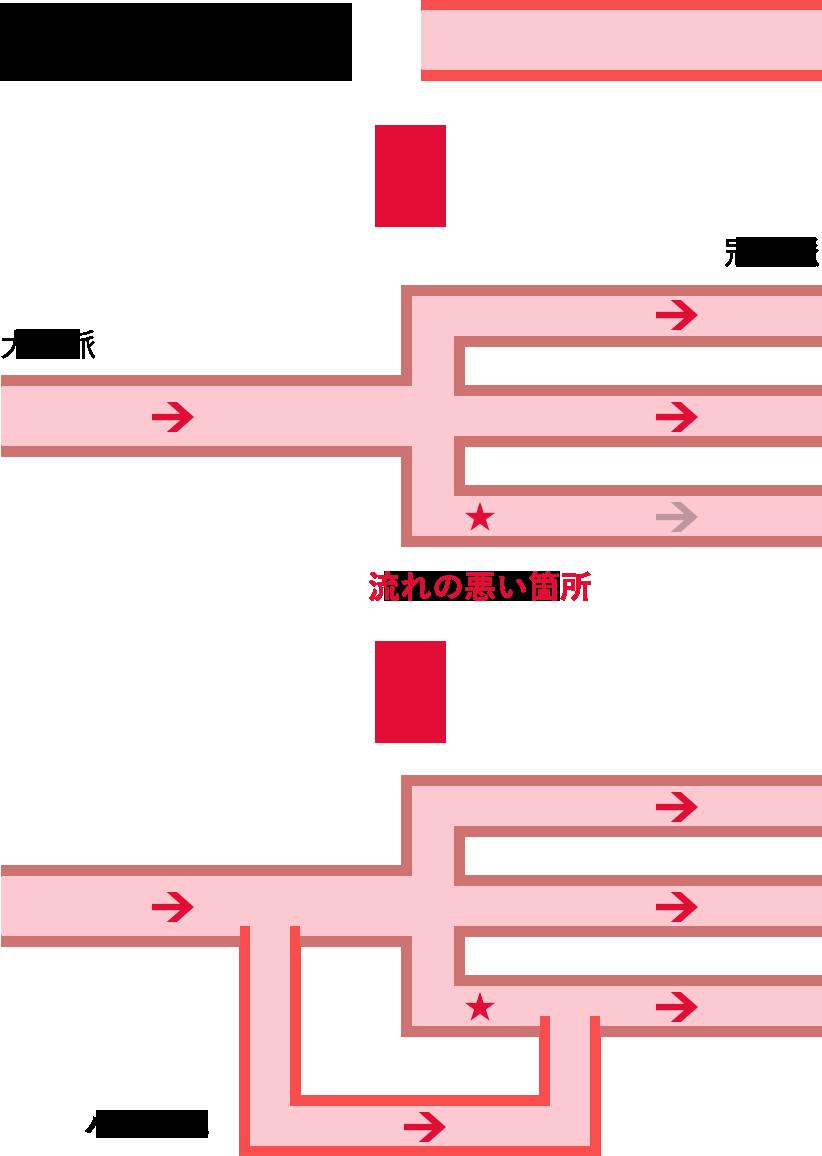 冠動脈大動脈バイパス手術(CABG)について