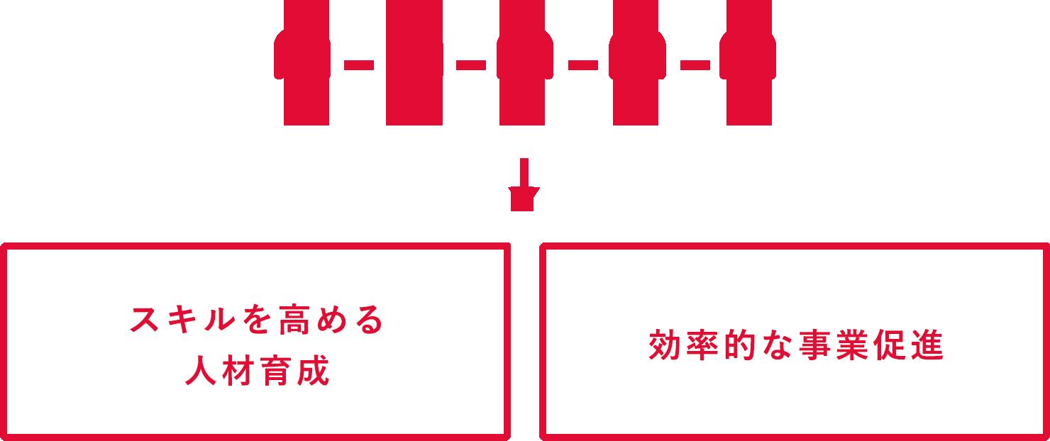 縦割りではなく横のつながりを持った組織を構築したことにより、社員が多様な業務をこなしてスキルを高める人材育成と、製品と技術だけに頼らない人材による効率的な事業推進を実現します。